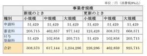 プライバシーマークの審査費用(JIPDEC資料より)H27.8現在